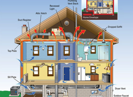Secured Energy Saving Systems in Folsom, CA